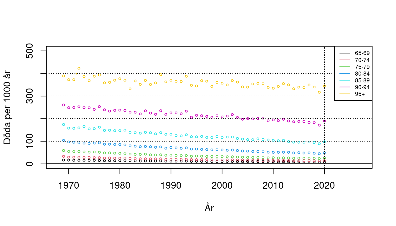Antal döda per 1000 levnadsår, kvinnor 65+, Sverige 1969-2020.