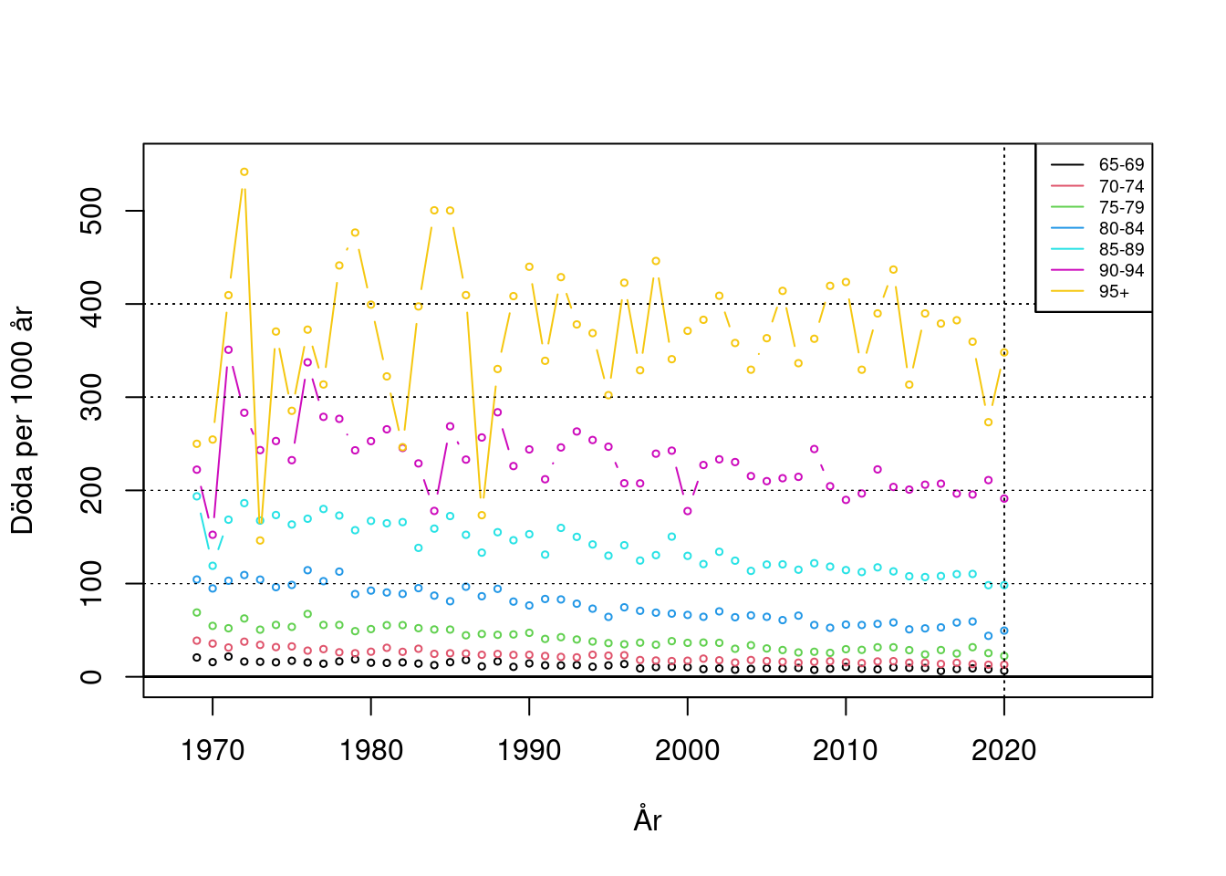 Antal döda per 1000 levnadsår, kvinnor 65+, Västerbotten 1969-2020.