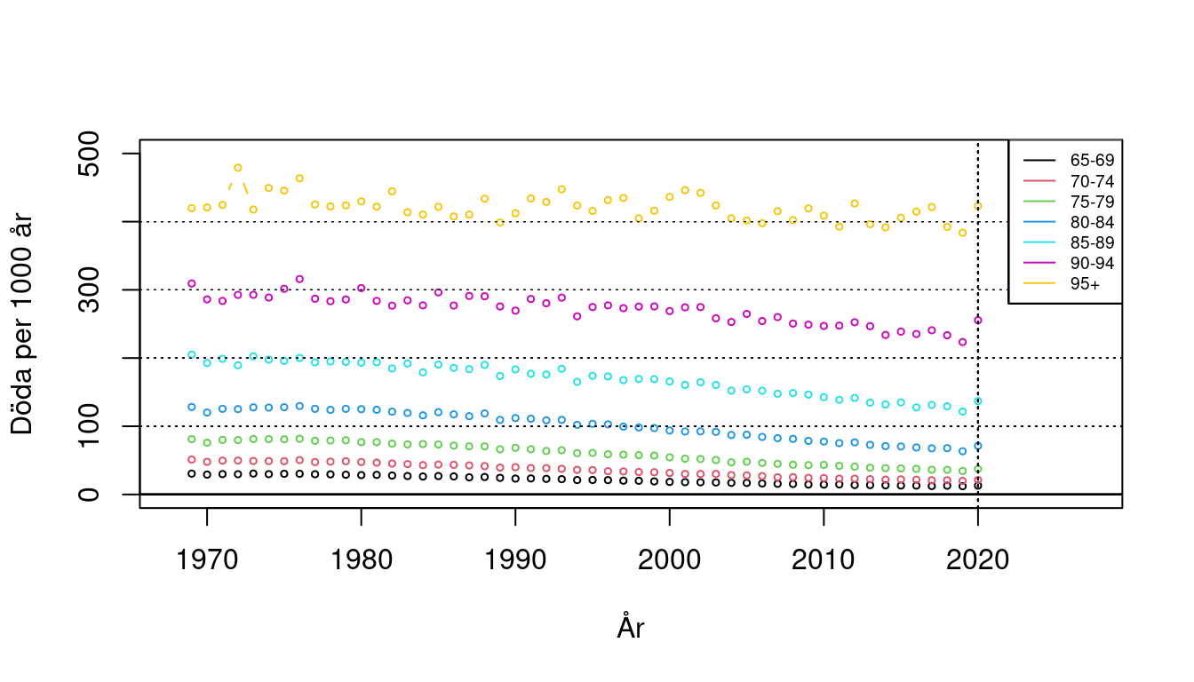 Antal döda per 1000 levnadsår, män 65+, Sverige 1969-2020.